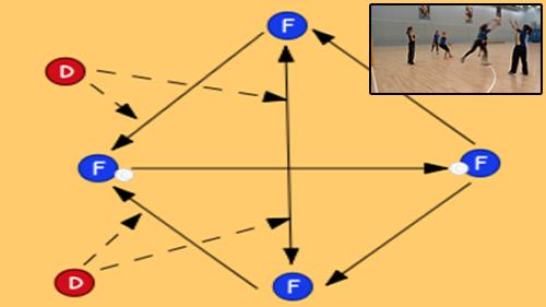 Intercept the Compass Warm ups - Netball Drills, | Sportplan