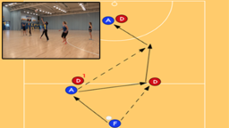 WD/GD Interceptions | Group practices