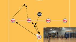 All intercepts for WD/GD | Interception