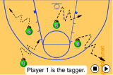 Small area TagGamesBasketball Drills Coaching