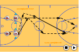 Cut and Sprint - Full Court BreakShootingBasketball Drills Coaching