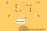 4 on 4 Rotate Box-Out DrillReboundBasketball Drills Coaching