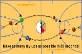 Alternate elbow lay-ups (30 Seconds)ShootingBasketball Drills Coaching