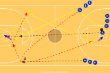 LayinsPassingBasketball Drills Coaching