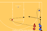 1 v 1 from the wingDribblingBasketball Drills Coaching