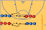 Footwork pivoting Drill Drill Thumbnail