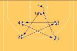 Star Passing drillPassingBasketball Drills Coaching