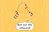 1 v 1 ReboundingReboundBasketball Drills Coaching