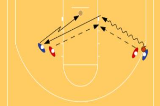 2v2 Help Defence drillDefenseBasketball Drills Coaching