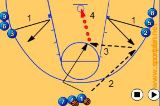 3 Man Motion DrillFootwork and MovementBasketball Drills Coaching