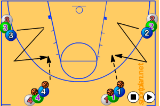 Back Cut DrillFootwork and MovementBasketball Drills Coaching