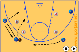 4 on 4 Half Court Drill Thumbnail