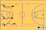 Full Court Dribble Drill Drill Thumbnail
