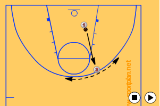 Partner ShootingShootingBasketball Drills Coaching