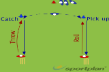 Roll and CatchGround fielding and throwingCricket Drills Coaching