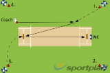 Retireve and Double ThrowGround fielding and throwingCricket Drills Coaching