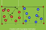 Passing by NumbersPassing and ReceivingSoccer Drills Coaching