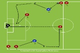 Loop overlap and shootPassing and ReceivingSoccer Drills Coaching