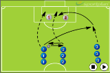 1-2 and crossCrossing and FinishingSoccer Drills Coaching