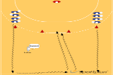 Change of Direction Dribble & Shoot521 Shooting back court playersHandball Drills Coaching