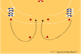 Basic Back Court Dribble & Shoot521 Shooting back court playersHandball Drills Coaching