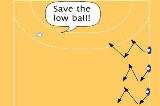 Save Simulation Warm Up615 goal keeper : exercisesHandball Drills Coaching