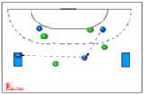 Score on the mat!116 passing/intercepting + finding space and defendingHandball Drills Coaching