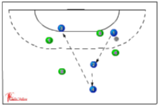 Maximum Passing - 30 seconds219 supporting team mates/ blocking attackersHandball Drills Coaching
