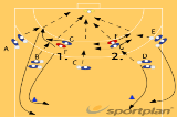 Defending the pivot, by the pivot defender 1 Drill Thumbnail