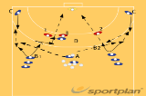 Shoot + screening pivot560 complex shooting exercisesHandball Drills Coaching