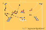 Feint + shoot560 complex shooting exercisesHandball Drills Coaching