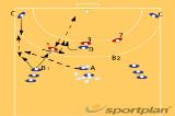 Feint + pass to pivot560 complex shooting exercisesHandball Drills Coaching