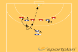 Center backcourt player to pivot left position 1536 concept play : going to 2:4Handball Drills Coaching