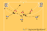 Crossing after pass wing to center 1527 crossingHandball Drills Coaching