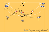 Crossing after pass wing to center 3527 crossingHandball Drills Coaching
