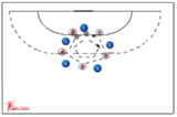 Overtaking115 ballskill activitiesHandball Drills Coaching