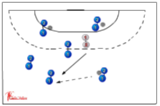 twin dribble tag115 ballskill activitiesHandball Drills Coaching