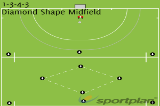 1-3-4-3 diamond shape midfield | Roles and Responsibilities