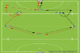 High speed ball circulationPassing & ReceivingHockey Drills Coaching