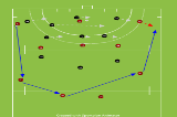 switch to avoid congestionSession VideosHockey Drills Coaching