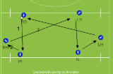 Defensive Transfer 2Roles and ResponsibilitiesHockey Drills Coaching
