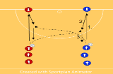 Pass and Run - In front, behindWarm upsNetball Drills Coaching