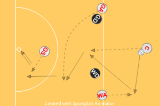 Set play - Attacking CentreMovementNetball Drills Coaching