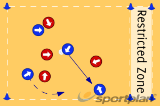 Restricted Zone Passing: Working on the 1st , 2nd and 3rd stage  of DefenceDefenceNetball Drills Coaching
