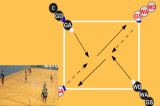 Corner Ball - Pass and DriveGroup practicesNetball Drills Coaching
