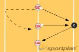 Passing coordination 3PassingNetball Drills Coaching