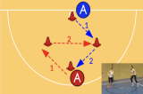Shooter RotationMovementNetball Drills Coaching