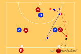 Landing Circle EdgeGetting freeNetball Drills Coaching