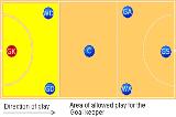 Goal Keeper Drill Thumbnail