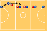 Across the courtInterceptionNetball Drills Coaching
